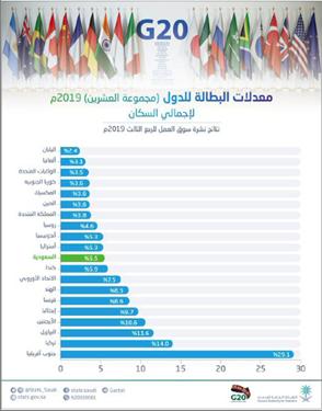 Photo of السعودية… انخفاض نسبة البطالة  وارتفاع معدل المشاركة الاقتصادية