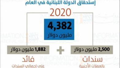 "Photo of ""الدولية للمعلومات"": استحقاقات سندات الخزينة اللبنانية بالعملات الأجنبية (يورو بوند) في العام 2020"