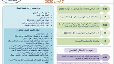 Photo of عدّاد إصابات «كورونا» 548 بزيادة 7 حالات… ولا وفيّات