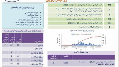 Photo of المنحى الوبائيّ مستقر وعدّاد كورونا أقفل عند 710 وحملات PCR تعود اليوم..