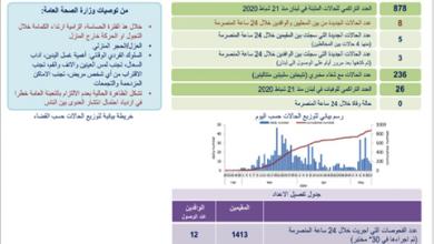Photo of 8 إصابات تُضاف إلى عدّاد «كورونا» والعدد الإجماليّ 878  وزير الصحة يحذّر من «خطر التفشي المجتمعيّ الوبائيّ»