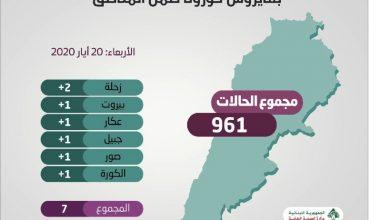 Photo of 7 إصابات جديدة بـ «كورونا» رفعت العدد التراكميّ إلى 961ووزارة الصحة هي المسؤولة حصراً عن الإعلان عن نتائج التحاليل