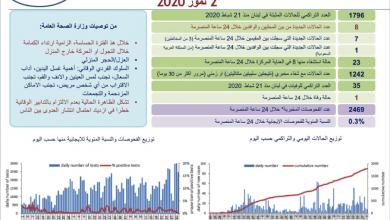 Photo of «كورونا»: 8 حالات جديدة والعدد التراكميّ إلى 1796  وحالتان حرجتان في مستشفى الحريري
