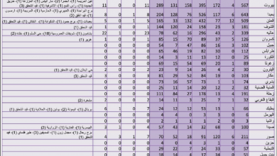 Photo of 141 إصابة بـ «كورونا»… و3 حالات وفاة.. وتمديد التعبئة العامة حتى 30 آب المقبل