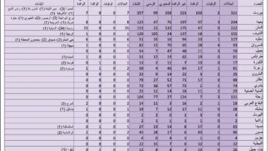Photo of «الصحة»: 71 إصابة جديدة بكورونا 3 حالات حرجة ولا وفيات وإجراءات صارمة إبتداء من الإثنين