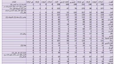 Photo of كورونا.. 32 إصابة جديدة.. وزير الصحة: نتوقّع الموجة الثانية في الخريف أو الشتاء