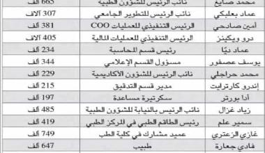 Photo of الجامعة الأميركية… بين رواتب الكبار والصغار!