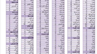 Photo of «كورونا» يواصل انتشاره 676 إصابة وحالتا وفاة و24 حالة حرجة في «الحريري»..  ووزير الصحة: الوضع غير مطمئن