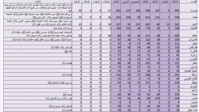 Photo of «كورونا» يواصل ارتفاعه: 155 إصابة جديدة وحالة وفاة.. والبلديات تترصّد انتشاره