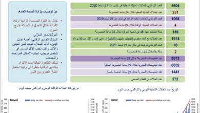 Photo of وزارة الصحة: 255 إصابة جديدة بكورونا  ليرتفع العدد إلى 5672 حالة و70 وفاة