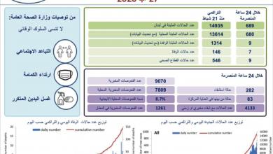 Photo of عدّاد كورونا يحلّق ويسجل رقماً قياسياً..  689 إصابة جديدة و7 وفيات