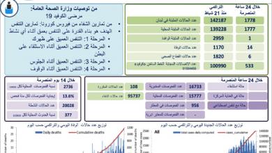 Photo of أرقام كورونا  تعاود الارتفاع: 14 حالة وفاة و1778 إصابة جديدة  ودعوات إلى التزام أقصى درجات الحيطة والحذر