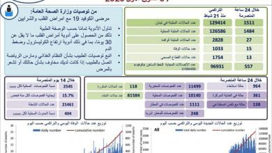 Photo of كورونا: 1511 إصابة جديدة و15 حالة وفاة  الوباء يشتدّ في عكار والإقليم… وعراجي يحذّر: الأخطر بعد أسبوعين