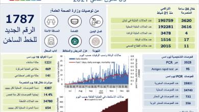 Photo of عدّاد كورونا يواصل الارتفاع: 3620 إصابة جديدة و17 حالة وفاة واستغراب الاستثناءات الكثيرة للإقفال العام
