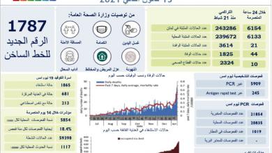 Photo of قفزات مروّعة لكورونا: 6154 إصابة و44 حالة وفاة الأسرّة تُوشك على الامتلاء والطواقم الطبيّة مرهقة