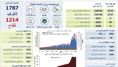 Photo of كورونا… 54 وفاة 2730 إصابة جديدة وزارة الصحة: المنصة الرسمية هي المصدر لتحديد مواعيد التلقيح